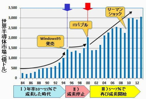 安定成熟期に入った世界のDRAM産業