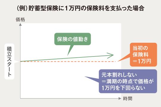 (例)貯蓄型保険に1万円の保険料を支払った場合