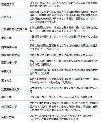 42大学のグローバル人材育成構想を比較する(上)