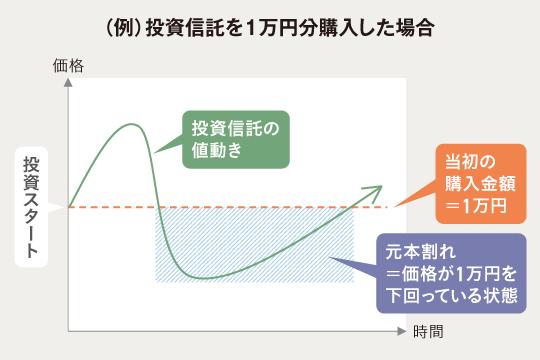 (例)投資信託を1万円分購入した場合