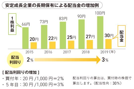 配当金の増加例