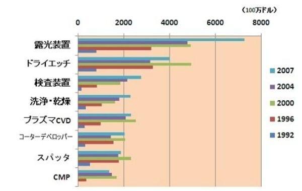 日本半導体を復活させる「4番でエース」技術とは