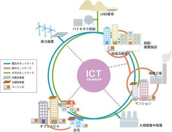 高効率・低炭素で災害に強いまちづくりを支えるスマートエネルギーネットワーク