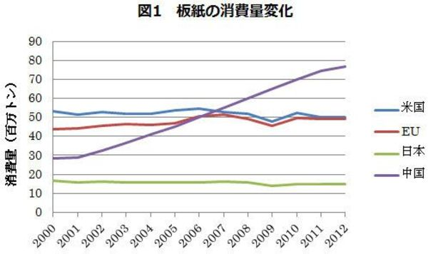 紙の生産と消費が如実に示す世界経済の構造変化