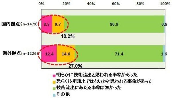 """東芝技術漏洩事件は氷山の一角、日本企業の機密管理体制は""""ゆるゆる""""すぎる"""