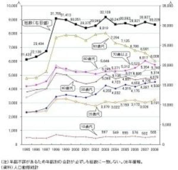 異常な自殺率にみる「日本型福祉社会」の崩壊