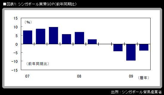 シンガポールの前期比20%成長