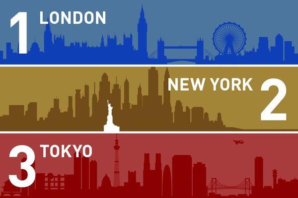 世界都市ランキング東京3位、2位のニューヨークに接近