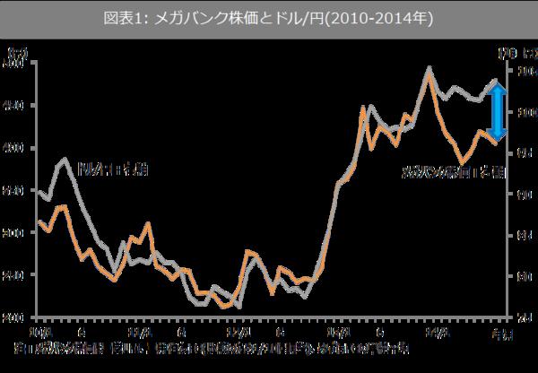 メガバンク株で考える「円安=株高」シナリオの限界