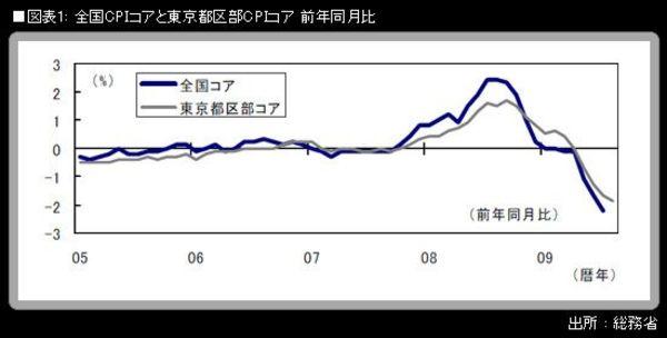 7月CPI コアは前年同月比▲2.2%