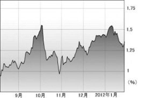 「日本の倒産」に賭けるヘッジファンド