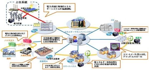 ここまで来た、日本のスマートコミュニティ実証事業