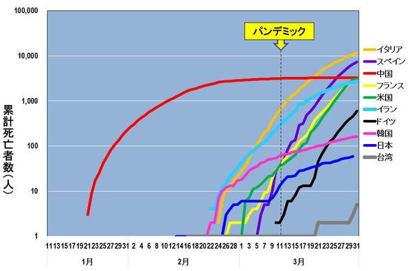 ウイルス 新型 死亡 日本 コロナ 者