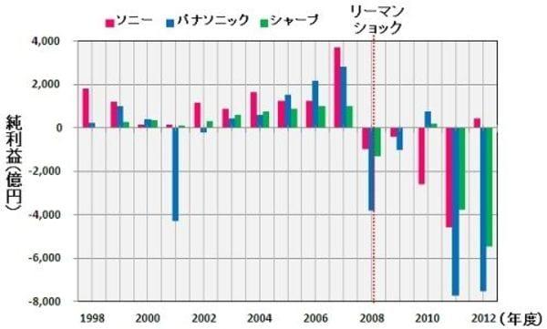 残された時間は6年、ソニー、パナ、シャープの現状と東京五輪までの道