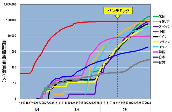 者 数 日本 コロナ 累計 感染 新型コロナウイルス日本感染者数推移|エンタメの殿堂|note