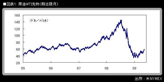 原油先物上昇とサウジの「計算」