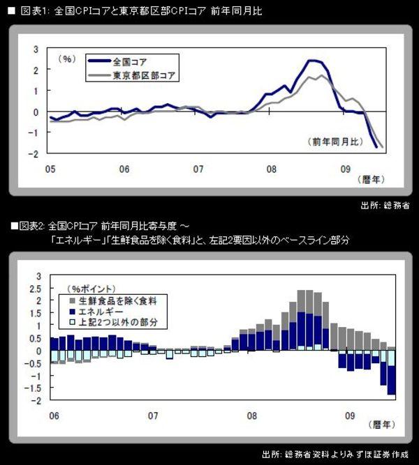 6月CPIは長期金利低下の原動力