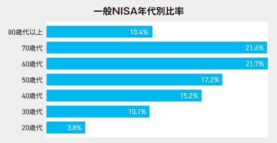 一般NISAの年代別口座数比率