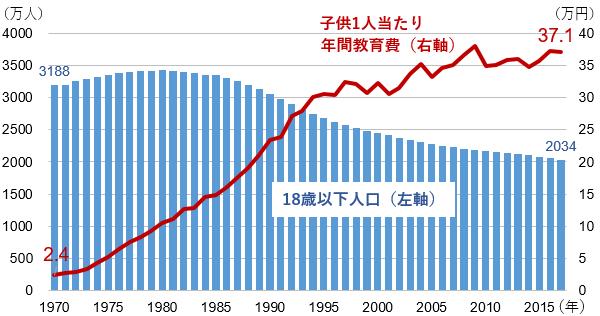 子どもの数と一人当たりの年間教育費の推移(1970年~2017年)