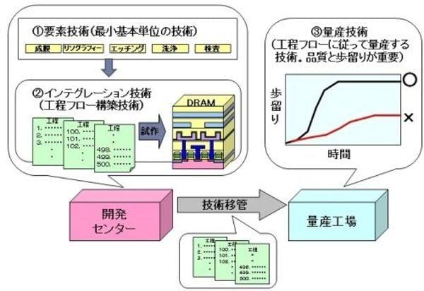 手とり足とり「敵」を育て上げて日本半導体は自滅した