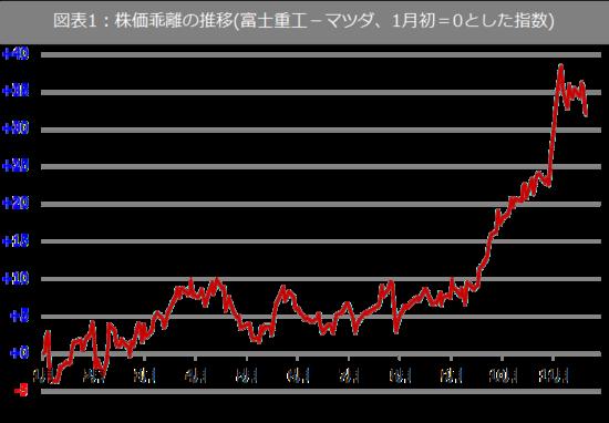 株価 マツダ