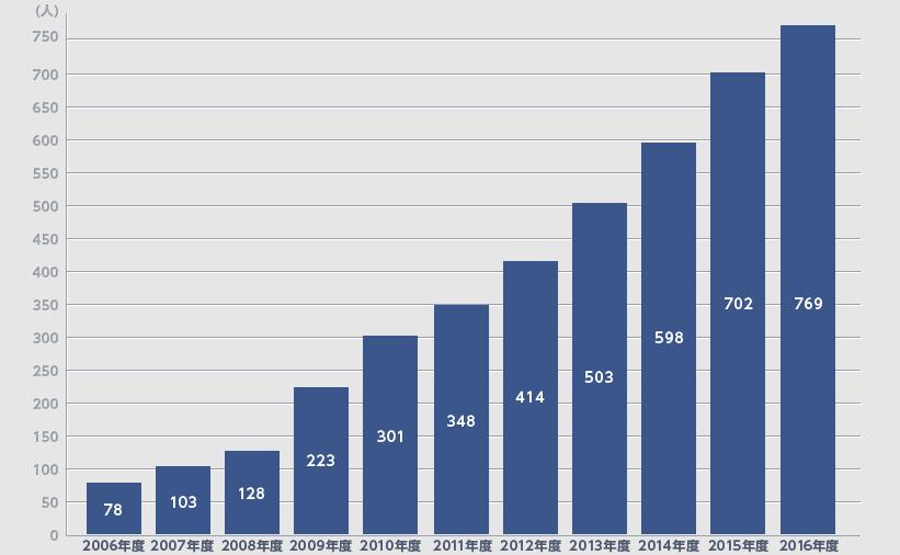 入学者数は、10年で10倍に。国内最大のビジネスクール 躍進の理由。