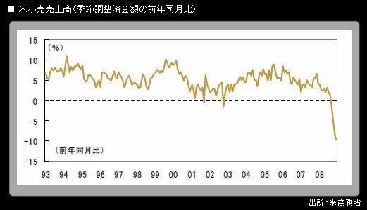 米「過剰消費」崩壊