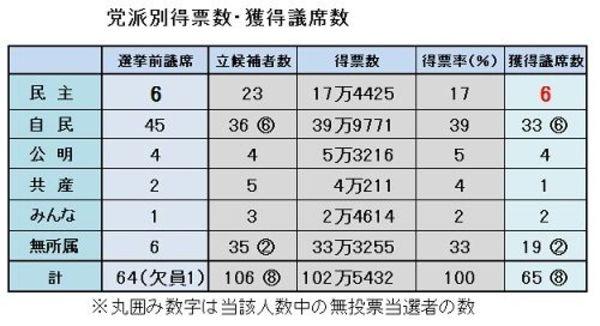 茨城県議選「大惨敗」に見る民主党の組織崩壊