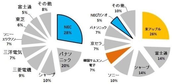 世界一、日本一の事業を次々と放出したNEC、玉ねぎの皮を剥いていったら最後に何が残るのか?