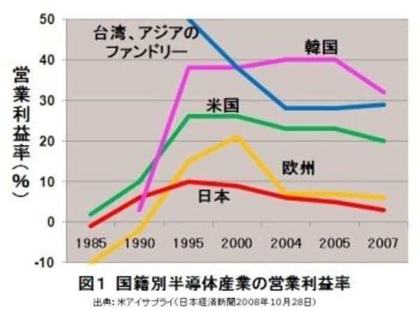 日本半導体メーカーとインテルの決定的な違い