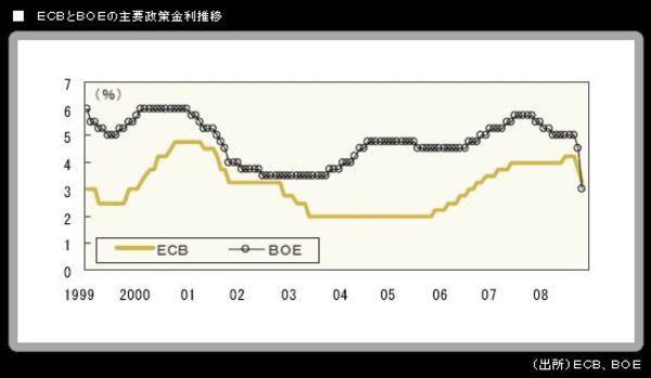 G7政策金利が半減