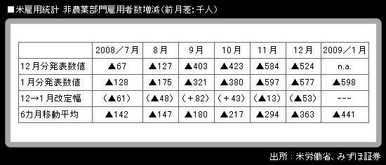 米雇用情勢悪化