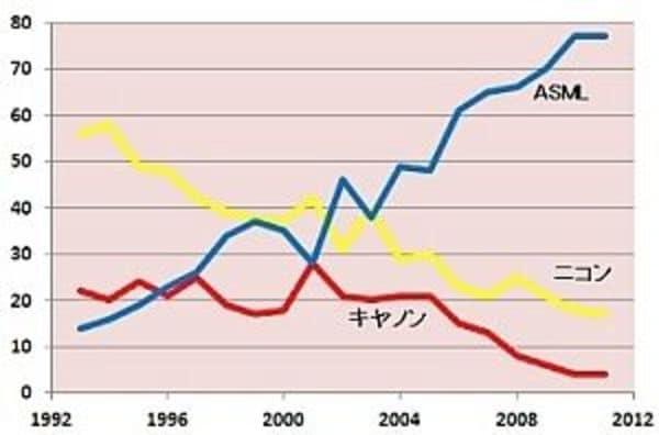 「次世代露光装置」実現のカギ、日本人の手でEUV光源の実現を!