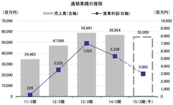 15/3期上期は増収減益も、期初予想を上回る順調な進捗