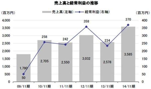 14/11期は大幅増収増益、グループシナジーを活かした成長へ基盤づくり