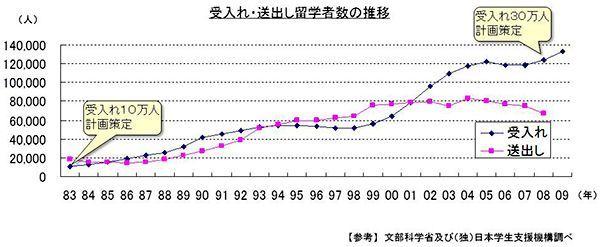 データが示す「鎖国へ向かう国・ニッポン」
