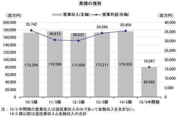 2015年3月期下期から出店候補地の選定を加速