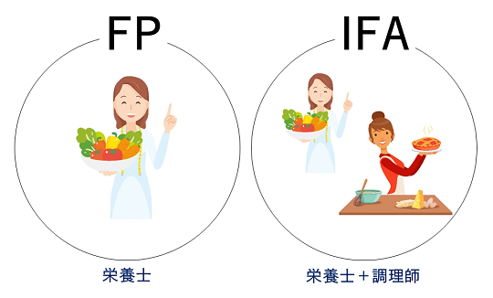 FPとIFAの比較