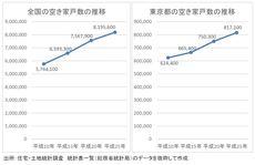 東京の地価は五輪バブル、空き家数急上昇