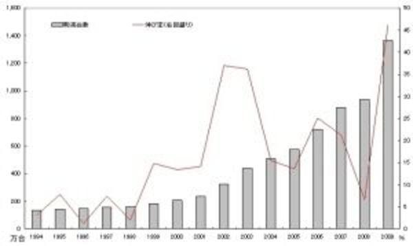 欧米メーカーに触手伸ばす中国自動車業界