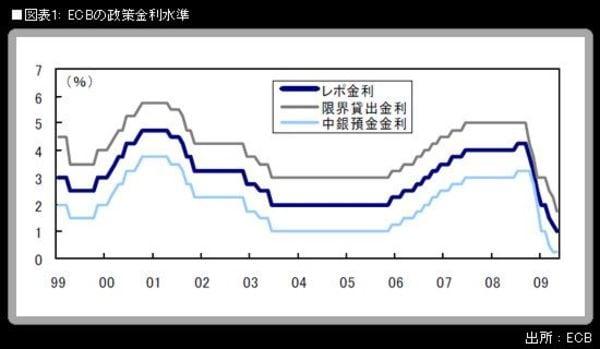 ECBも「信用緩和」導入