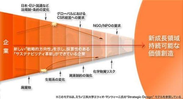 日本は社会・環境品質で世界をリードできるか