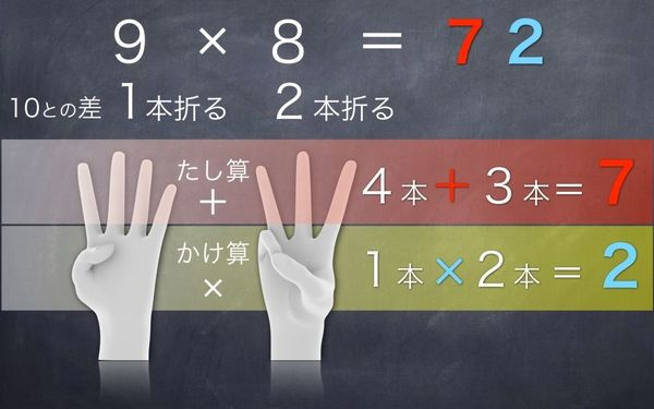 両手を使って九九ができる、その理由となる数学
