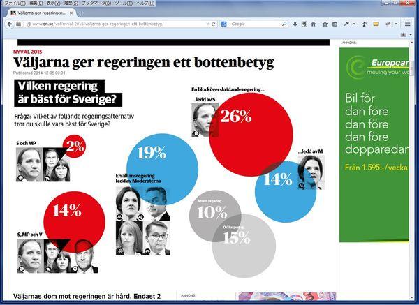 スウェーデン初の女性首相誕生ならず